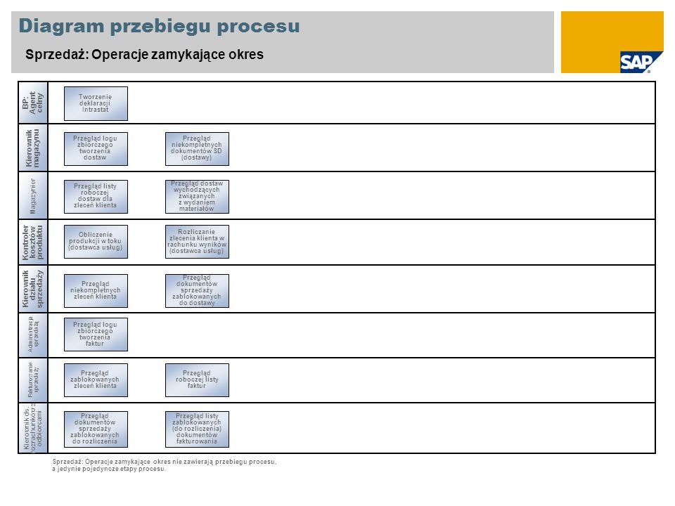 Diagram przebiegu procesu Sprzedaż: Operacje zamykające okres Administracja sprzedażą Magazynier Kierownik ds. rozrachunków z odbiorcami Przegląd zabl