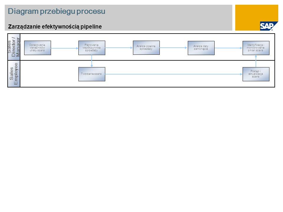 Diagram przebiegu procesu Zarządzanie efektywnością pipeline Sales Director / Manager Sales Employee Opracowanie wskaźników utraty szans Analiza daty zamknięcia Planowanie współczynnika sprzedaży Analiza pipeline sprzedaży Tworzenie szans Identyfikacja i monitorowanie zmian szans Postęp i aktualizacja szans