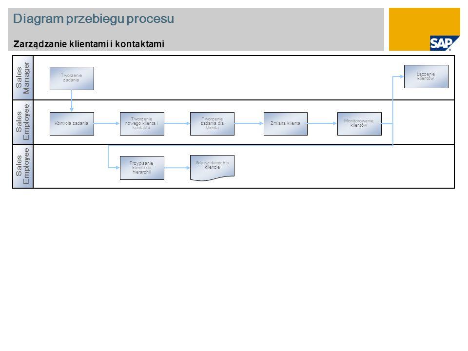 Diagram przebiegu procesu Zarządzanie klientami i kontaktami Sales Employee Sales Manager Sales Employee Kontrola zadania Tworzenie nowego klienta i kontaktu Tworzenie zadania dla klienta Monitorowanie klientów Tworzenie zadania Zmiana klienta Łączenie klientów Przypisanie klienta do hierarchii Arkusz danych o kliencie