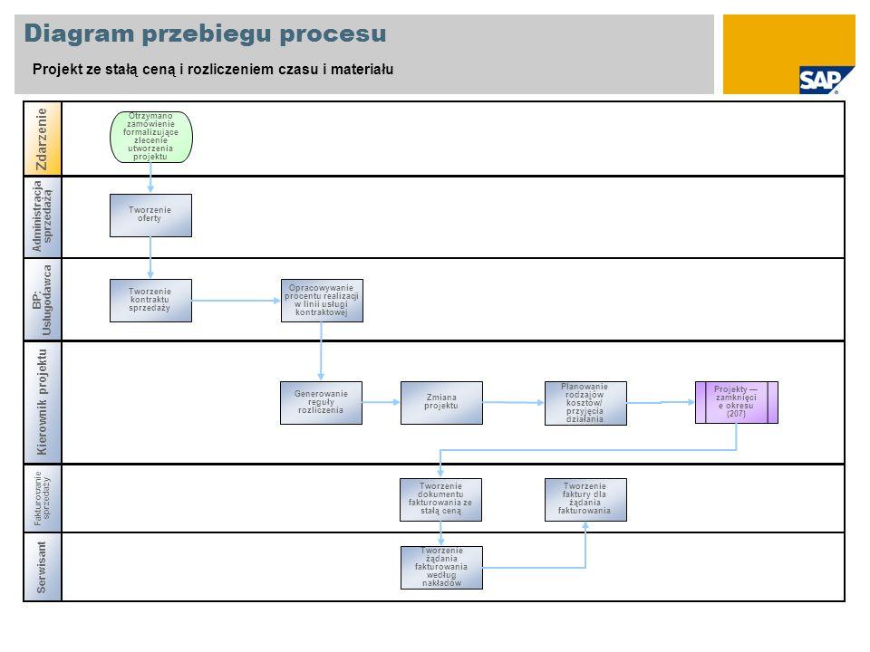 Administracja sprzedażą Diagram przebiegu procesu Projekt ze stałą ceną i rozliczeniem czasu i materiału BP: Usługodawca Kierownik projektu Zdarzenie
