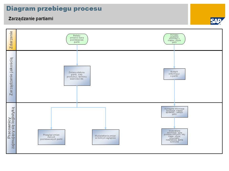 Diagram przebiegu procesu Zarządzanie partiami Pracownicy zajmujący się logistyką Zdarzenie Zmiana statusu partii, daty produkcji, terminu ważności it