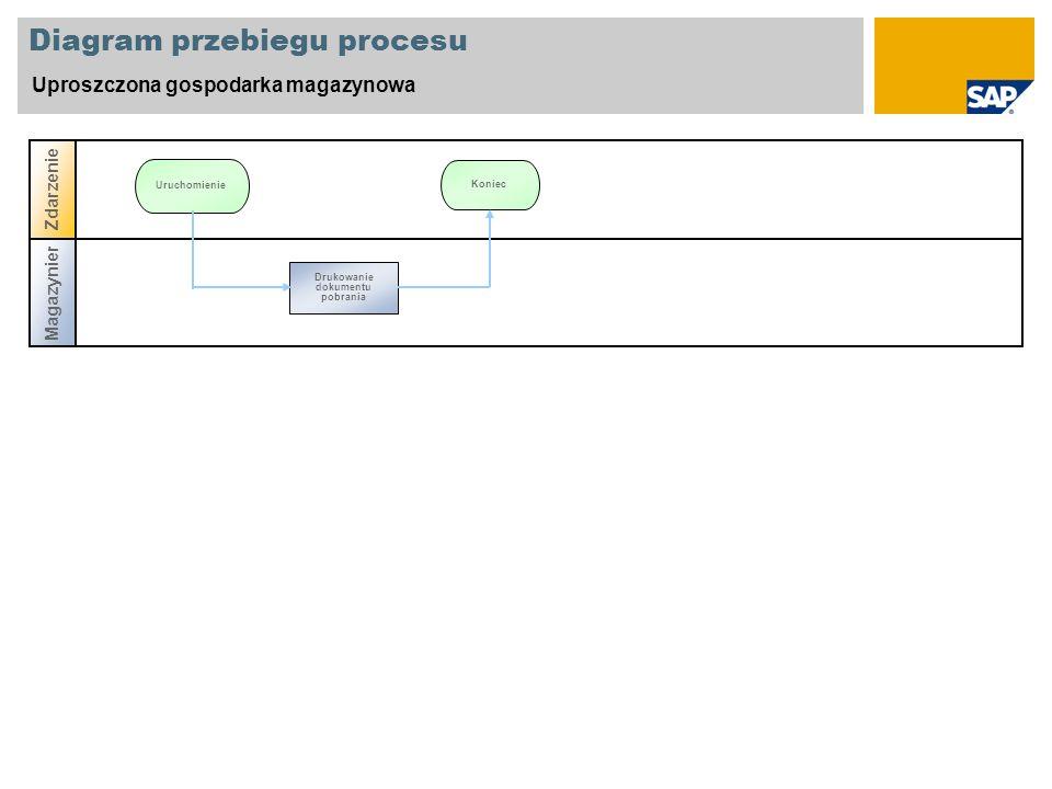 Diagram przebiegu procesu Uproszczona gospodarka magazynowa Magazynier Zdarzenie Koniec Uruchomienie Drukowanie dokumentu pobrania