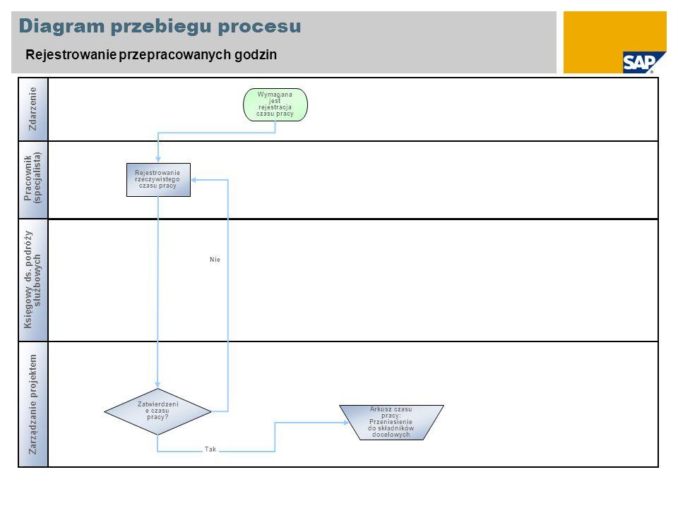 Diagram przebiegu procesu Rejestrowanie przepracowanych godzin Pracownik (specjalista) Zatwierdzeni e czasu pracy? Rejestrowanie rzeczywistego czasu p