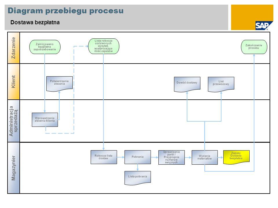 Diagram przebiegu procesu Dostawa bezpłatna Administracja sprzedażą Magazynier Zdarzenie Klient Wprowadzanie zlecenia klienta Zainicjowano bezpłatne z