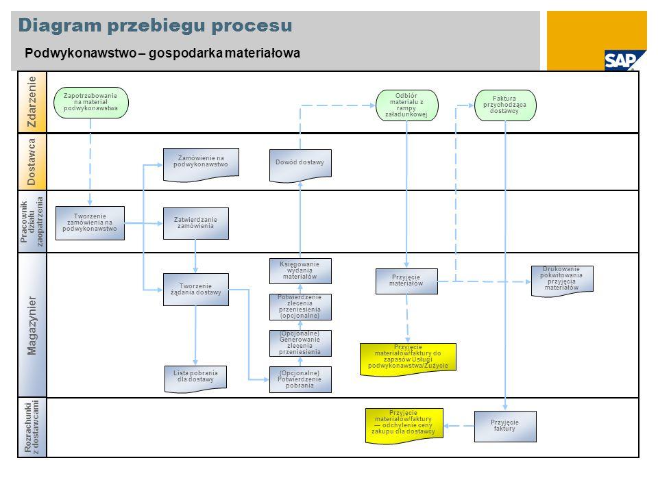 Diagram przebiegu procesu Podwykonawstwo – gospodarka materiałowa Pracownik działu zaopatrzenia Magazynier Rozrachunki z dostawcami Zdarzenie Dostawca