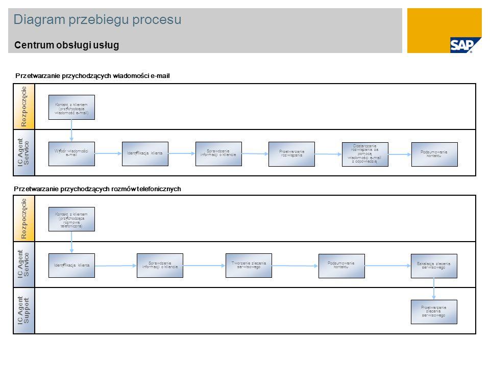 Diagram przebiegu procesu Centrum obsługi usług IC Agent Service Wybór wiadomości e-mail Identyfikacja klienta Sprawdzenie informacji o kliencie Przetwarzanie rozwiązania Dostarczanie rozwiązania za pomocą wiadomości e-mail z odpowiedzią Podsumowanie kontaktu Przetwarzanie przychodzących wiadomości e-mail Rozpoczęcie IC Agent Service Identyfikacja klienta Podsumowanie kontaktu Sprawdzenie informacji o kliencie Tworzenie zlecenia serwisowego Eskalacja zlecenia serwisowego Kontakt z klientem (przychodząca rozmowa telefoniczna) Przetwarzanie przychodzących rozmów telefonicznych IC Agent Support Przetwarzanie zlecenia serwisowego Rozpoczęcie Kontakt z klientem (przychodząca wiadomość e-mail)