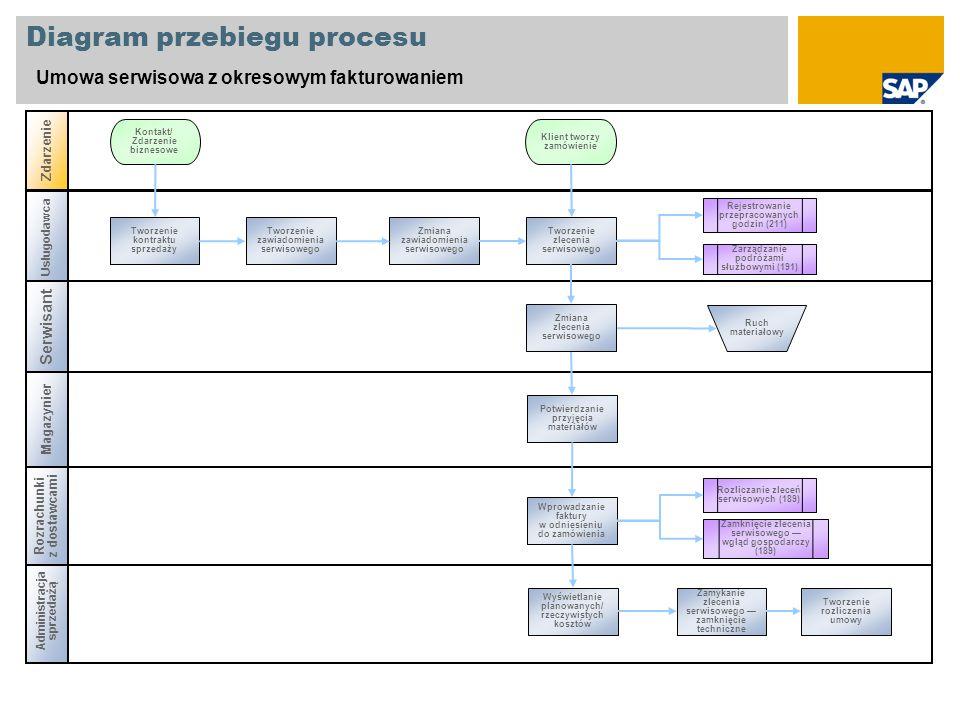 Diagram przebiegu procesu Umowa serwisowa z okresowym fakturowaniem Serwisant Magazynier Administracja sprzedażą Zdarzenie Rozrachunki z dostawcami Usługodawca Tworzenie kontraktu sprzedaży Kontakt/ Zdarzenie biznesowe Ruch materiałowy Klient tworzy zamówienie Tworzenie rozliczenia umowy Zamykanie zlecenia serwisowego zamknięcie techniczne Wyświetlanie planowanych/ rzeczywistych kosztów Wprowadzanie faktury w odniesieniu do zamówienia Potwierdzanie przyjęcia materiałów Tworzenie zlecenia serwisowego Zmiana zawiadomienia serwisowego Tworzenie zawiadomienia serwisowego Zmiana zlecenia serwisowego Rejestrowanie przepracowanych godzin (211) Zarządzanie podróżami służbowymi (191) Rozliczanie zleceń serwisowych (189) Zamknięcie zlecenia serwisowego wgląd gospodarczy (189)