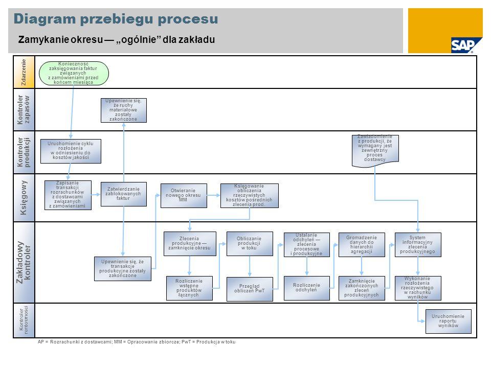 Diagram przebiegu procesu Zamykanie okresu ogólnie dla zakładu Kontroler produkcji Księgowy Kontroler rentowności Zdarzenie Zakładowy kontroler Kontro