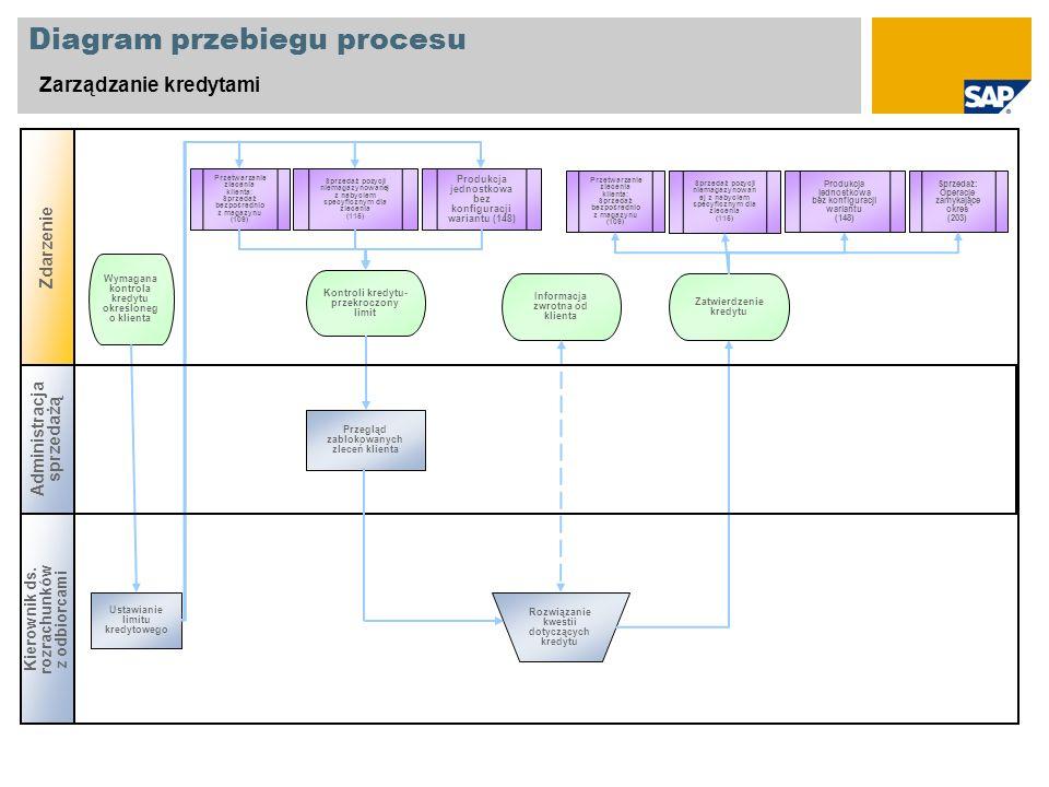Diagram przebiegu procesu Zarządzanie kredytami Kierownik ds. rozrachunk ó w z odbiorcami Zdarzenie Przegląd zablokowanych zleceń klienta Kontroli kre