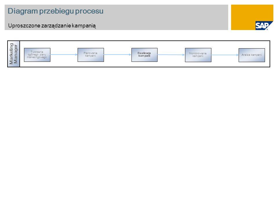 Diagram przebiegu procesu Uproszczone zarządzanie kampanią Marketing Manager Tworzenie ogólnego planu marketingowego Monitorowanie kampanii Planowanie kampanii Realizacja kampanii Analiza kampanii