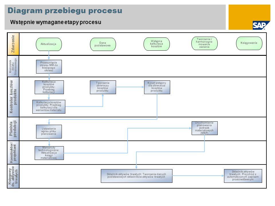 Diagram przebiegu procesu Wstępnie wymagane etapy procesu Kierownik działu finansowego Planista produkcji Zdarzenie Kontroler kosztów produktu Przesun