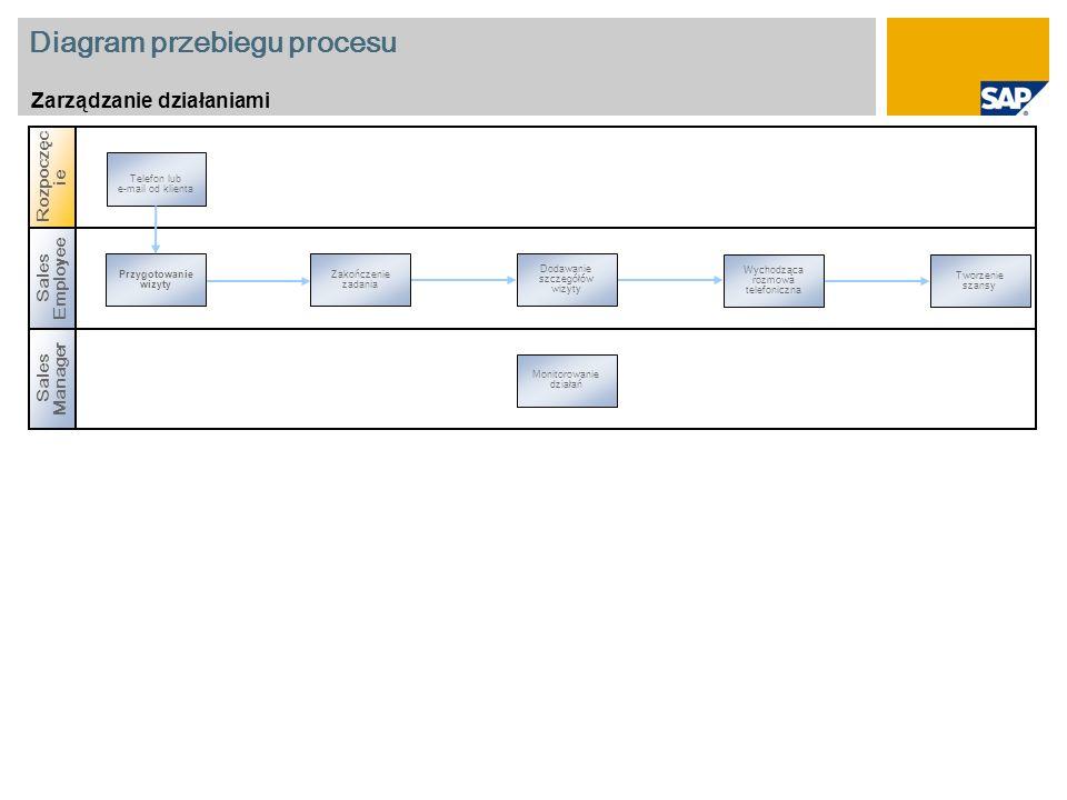 Diagram przebiegu procesu Zarządzanie działaniami Sales Manager Rozpoczęc ie Sales Employee Przygotowanie wizyty Wychodząca rozmowa telefoniczna Zakoń