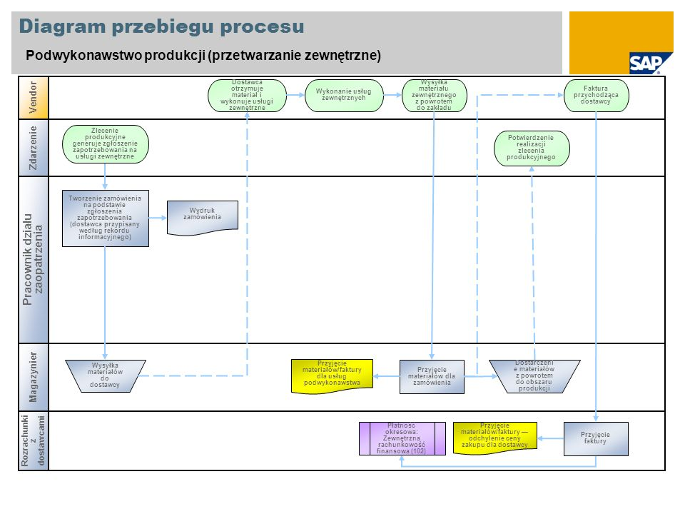 Diagram przebiegu procesu Podwykonawstwo produkcji (przetwarzanie zewnętrzne) Pracownik działu zaopatrzenia Vendor Magazynier Tworzenie zamówienia na