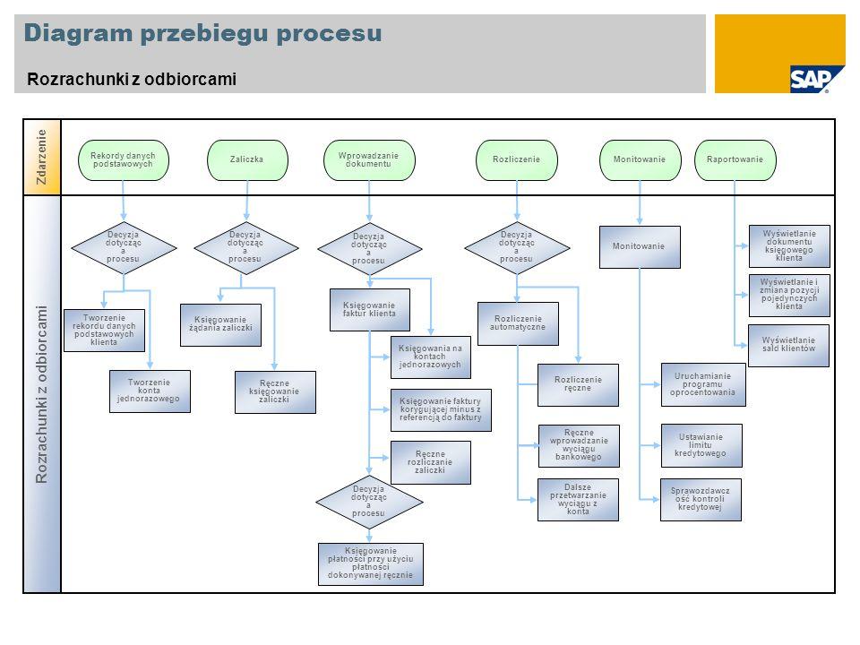 Diagram przebiegu procesu Rozrachunki z odbiorcami Decyzja dotycząc a procesu Rekordy danych podstawowych Zaliczka Tworzenie konta jednorazowego Decyz