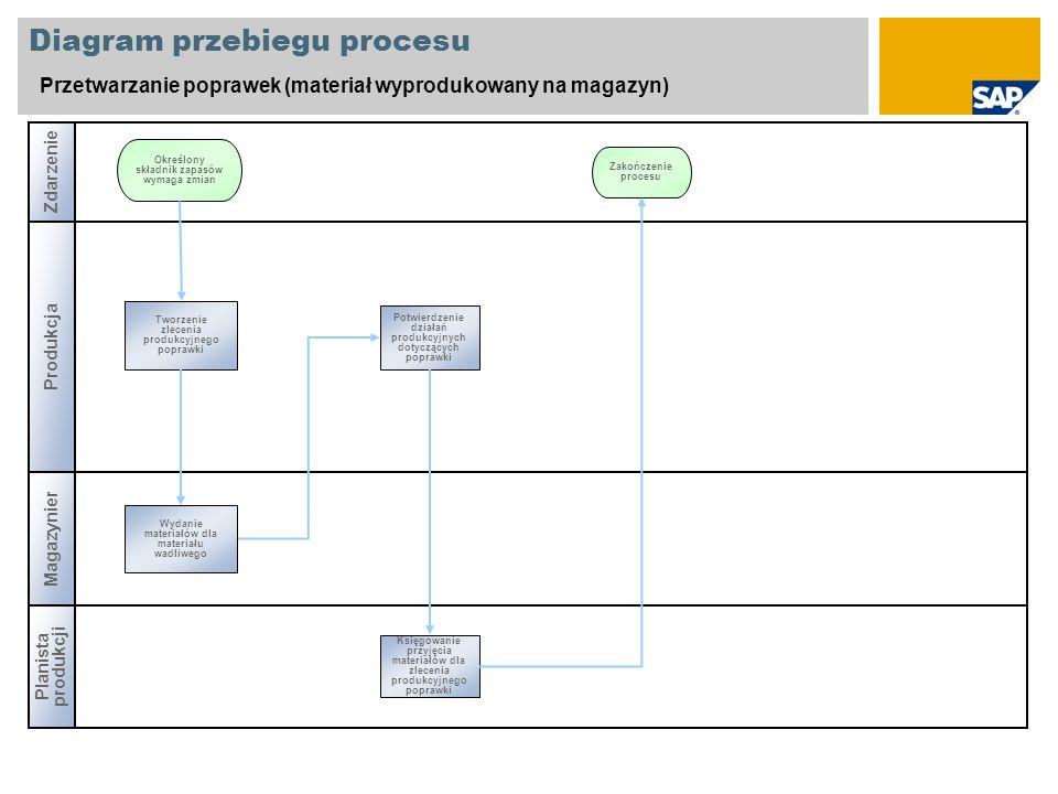 Diagram przebiegu procesu Przetwarzanie poprawek (materiał wyprodukowany na magazyn) Zdarzenie Produkcja Planista produkcji Magazynier Tworzenie zlece