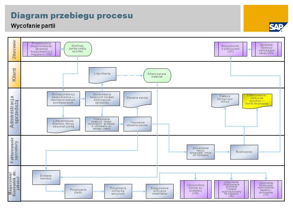 Diagram przebiegu procesu Wycofanie partii Administracja sprzedażą Magazynier/ Kierownik ds.
