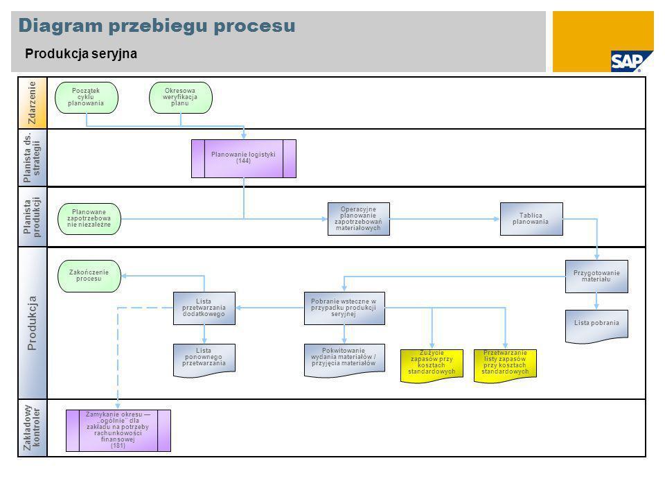 Diagram przebiegu procesu Produkcja seryjna Planista ds.
