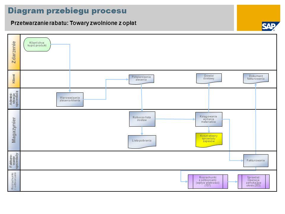 Klient Diagram przebiegu procesu Przetwarzanie rabatu: Towary zwolnione z opłat Admini- stracja sprzedażą Magazynier Rozrachunki z odbiorcami Zdarzeni