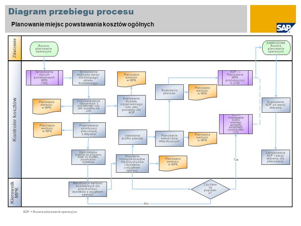 Diagram przebiegu procesu Planowanie miejsc powstawania kosztów ogólnych Kierownik MPK Zdarzenie Kontroler kosztów Czy dane są poprawn e? Sprawdzenie