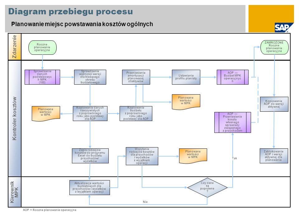 Diagram przebiegu procesu Planowanie miejsc powstawania kosztów ogólnych Kierownik MPK Zdarzenie Kontroler kosztów Czy dane są poprawne ? Sprawdzenie
