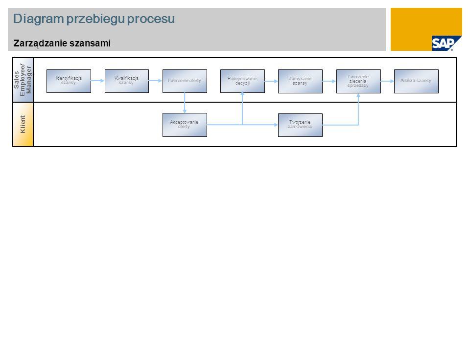 Diagram przebiegu procesu Zarządzanie szansami Klient Sales Employee/ Manager Identyfikacja szansy Podejmowanie decyzji Kwalifikacja szansy Tworzenie oferty Zamykanie szansy Tworzenie zlecenia sprzedaży Analiza szansy Akceptowanie oferty Tworzenie zamówienia