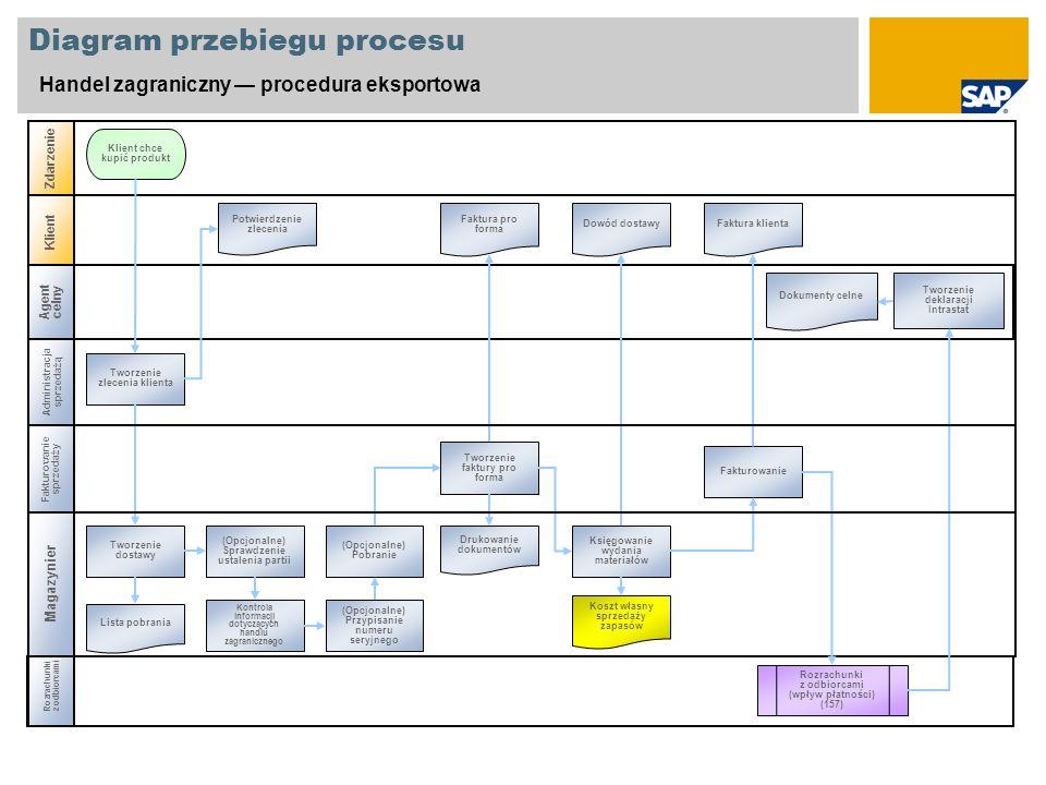 Diagram przebiegu procesu Handel zagraniczny procedura eksportowa Administracja sprzedażą Rozrachunki z odbiorcami Zdarzenie Klient Tworzenie zlecenia