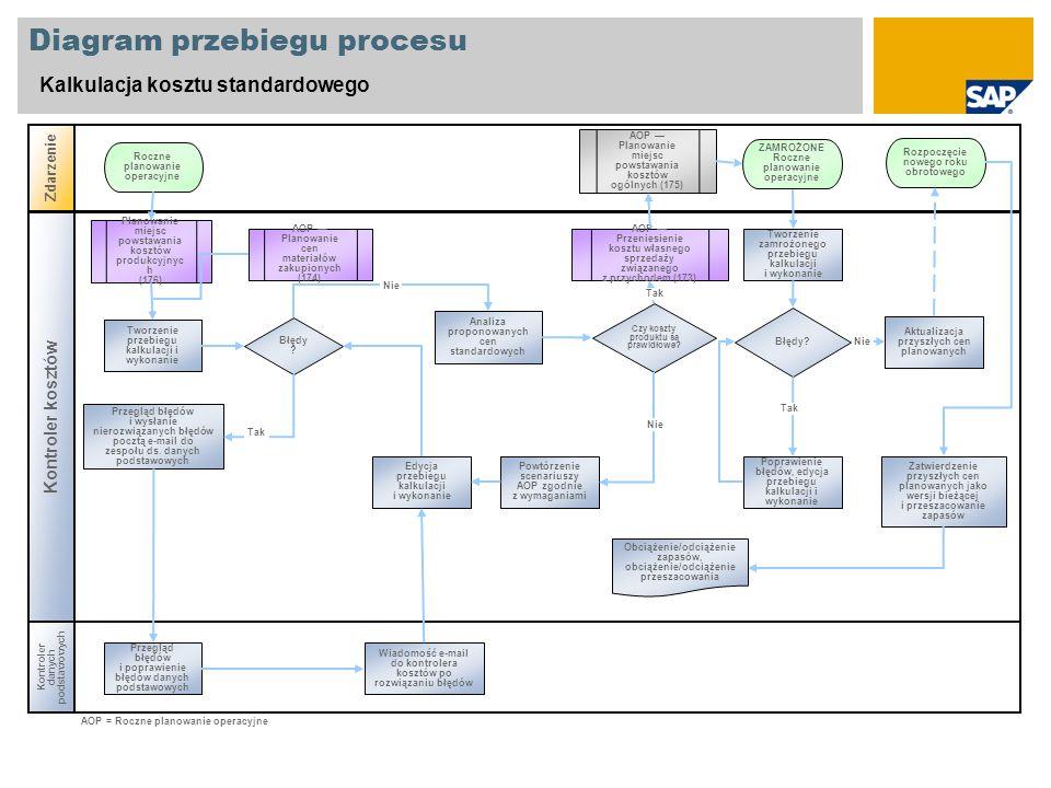 Diagram przebiegu procesu Kalkulacja kosztu standardowego Kontroler danych podstawowych Zdarzenie Kontroler kosztów Błędy ? AOP Przeniesienie kosztu w