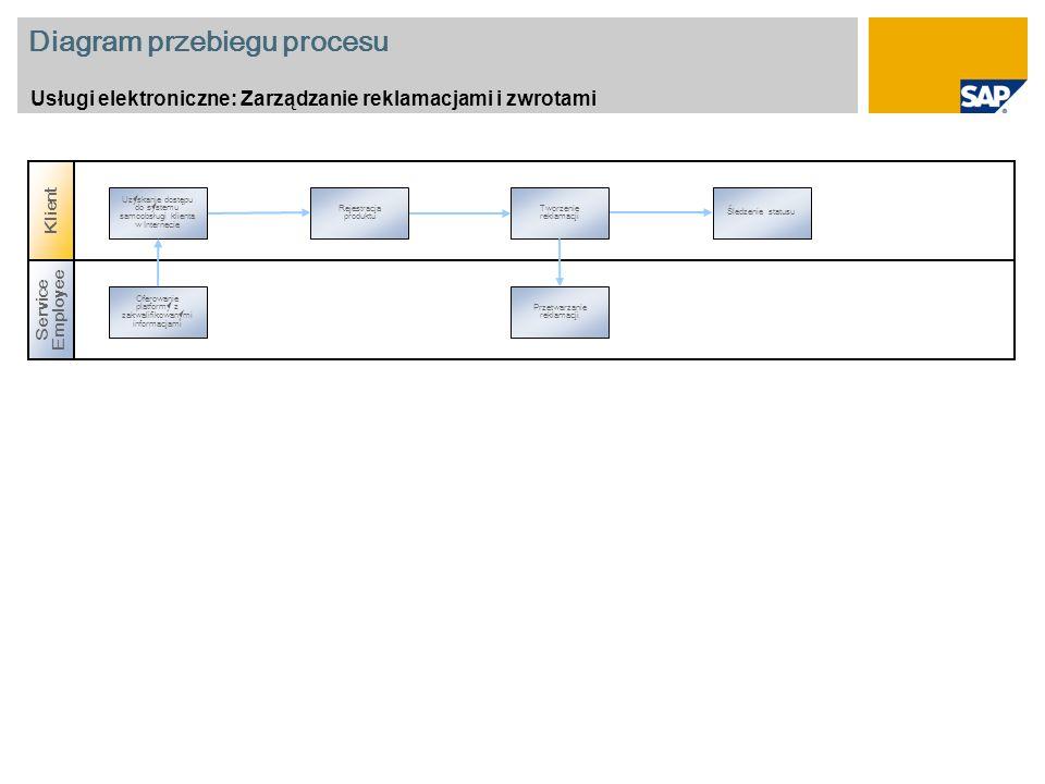 Diagram przebiegu procesu Usługi elektroniczne: Zarządzanie reklamacjami i zwrotami Rejestracja produktu Tworzenie reklamacji Śledzenie statusu Uzyskanie dostępu do systemu samoobsługi klienta w Internecie Service Employee Oferowanie platformy z zakwalifikowanymi informacjami Przetwarzanie reklamacji Klient