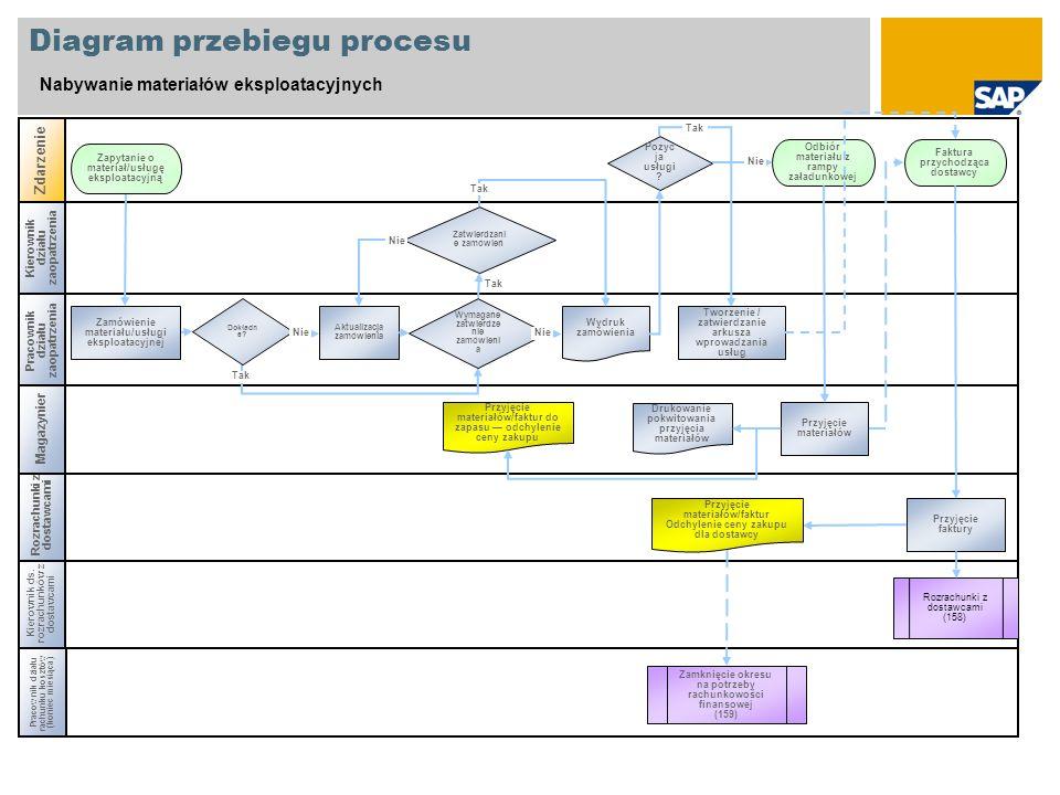 Diagram przebiegu procesu Nabywanie materiałów eksploatacyjnych Kierownik działu zaopatrzenia Pracownik działu rachunku kosztów (koniec miesiąca) Kier
