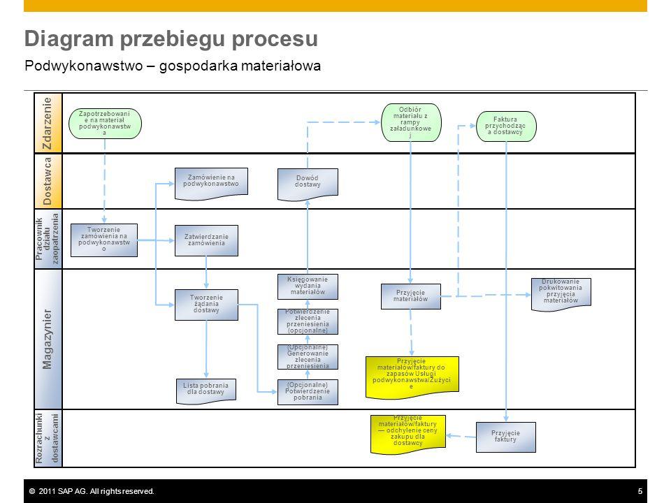 ©2011 SAP AG. All rights reserved.5 Diagram przebiegu procesu Podwykonawstwo – gospodarka materiałowa Pracownik działu zaopatrzenia Magazynier Rozrach