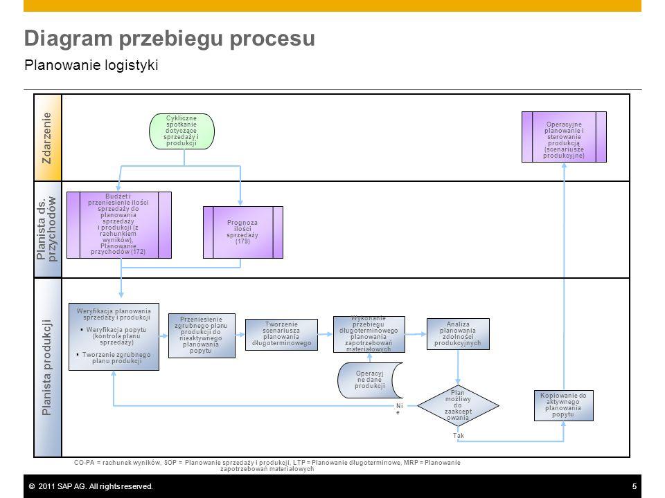 ©2011 SAP AG. All rights reserved.5 Diagram przebiegu procesu Planowanie logistyki Planista ds. przychodów Planista produkcji Zdarzenie Plan możliwy d