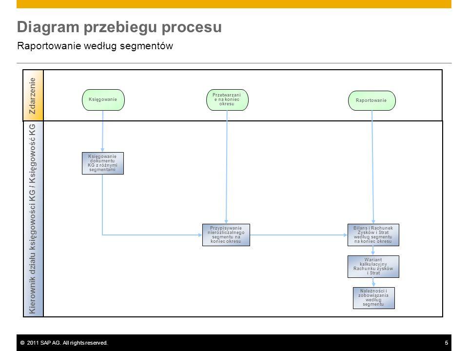 ©2011 SAP AG. All rights reserved.5 Diagram przebiegu procesu Raportowanie według segmentów Zdarzenie Księgowanie Przetwarzani e na koniec okresu Kier