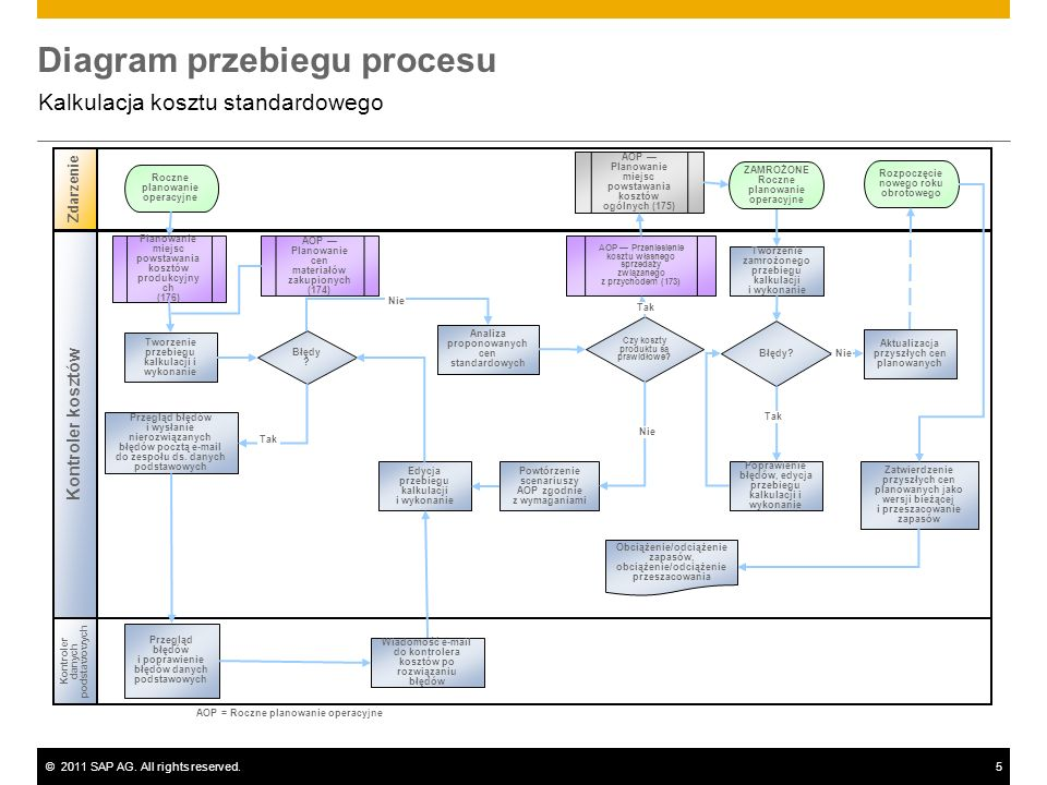 ©2011 SAP AG. All rights reserved.5 Diagram przebiegu procesu Kalkulacja kosztu standardowego Kontroler danych podstawowych Zdarzenie Kontroler kosztó