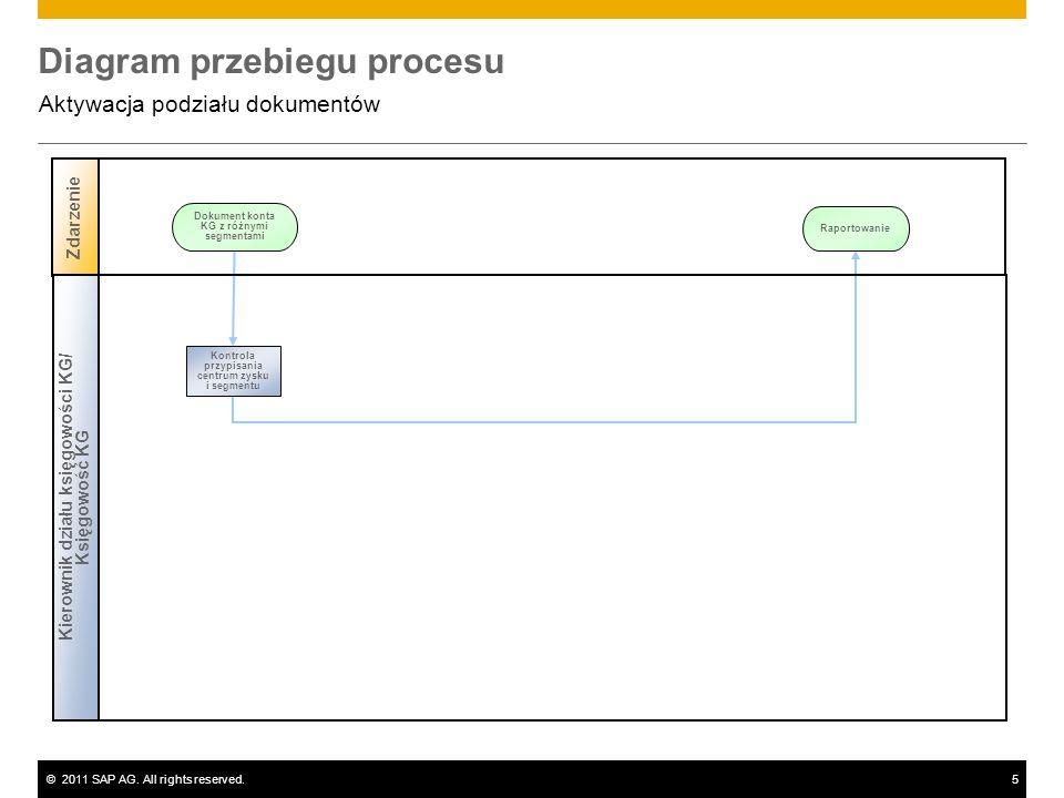 ©2011 SAP AG. All rights reserved.5 Diagram przebiegu procesu Aktywacja podziału dokumentów Zdarzenie Dokument konta KG z różnymi segmentami Kierownik