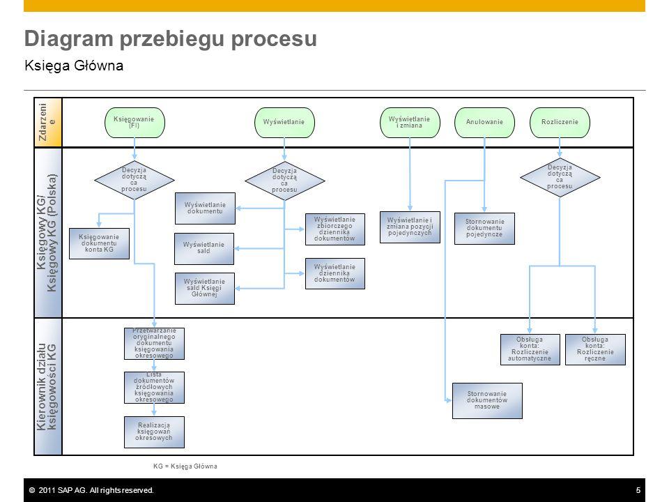 ©2011 SAP AG. All rights reserved.5 Diagram przebiegu procesu Księga Główna Księgowy KG/ Księgowy KG (Polska) Kierownik działu księgowości KG Zdarzeni