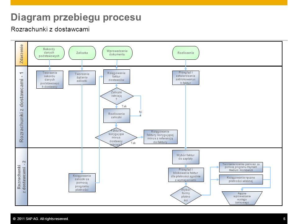 ©2011 SAP AG. All rights reserved.5 Diagram przebiegu procesu Rozrachunki z dostawcami Tak Rozrachunki z dostawcami - 2 Zdarzenie Rozrachunki z dostaw