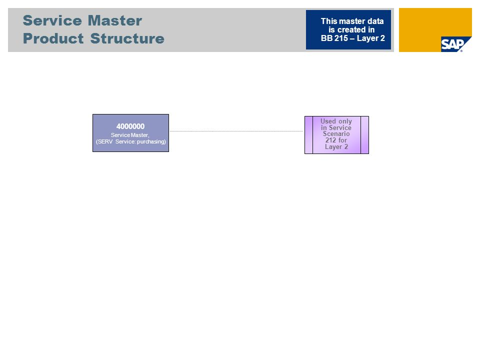 Service Master Product Structure 4000000 Service Master, (SERV Service: purchasing) This master data is created in BB 215 – Layer 2 Used only in Servi