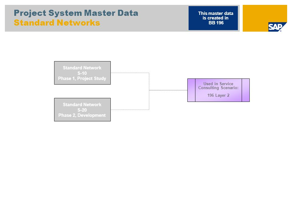 Project System Master Data Allocation Material to Standard Network S-EXT Standard WBS Element, External Service Project This master data is created in BB 196 S-EXT-10 Phase 1, Project Study S-EXT-20 Phase 2, Development S-10 Standard Network Phase 1, Project Study D300 Material (DIEN) D301 Material (DIEN) S-20 Standard Network Phase 2, Development Used in Service Consulting Scenario: 196 Layer 2