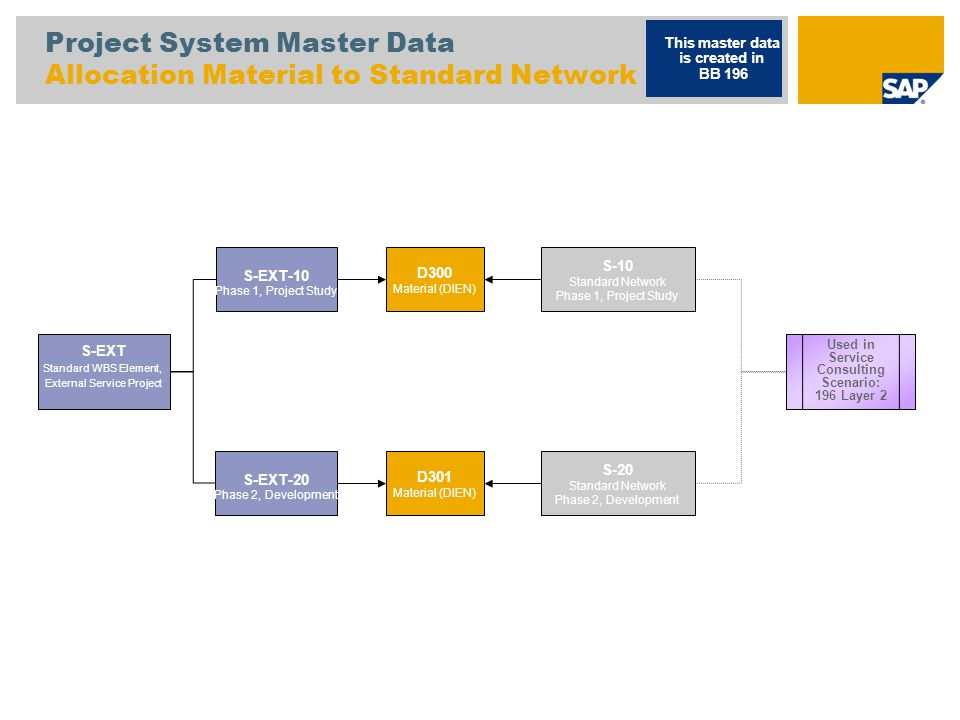 Trading Goods Services Product Structure H100 Trading Good, Bought In (HAWA) Used in Service Scenarios with Third Party for Layer 2 This master data is created in BB 213 – Layer 2 Used in Service Scenarios for Layer 2 H200 Trading Good, Third Party (HAWA)