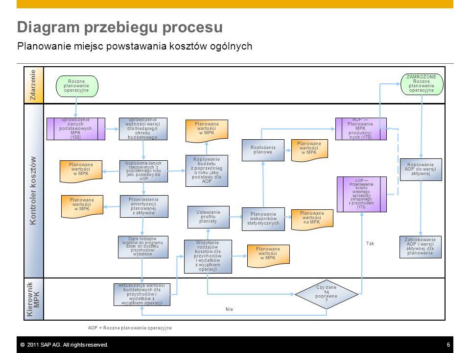 ©2011 SAP AG. All rights reserved.5 Diagram przebiegu procesu Planowanie miejsc powstawania kosztów ogólnych Kierownik MPK Zdarzenie Kontroler kosztów