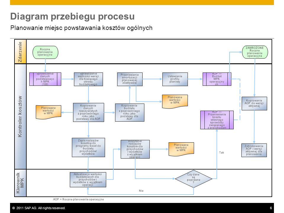 ©2011 SAP AG. All rights reserved.6 Diagram przebiegu procesu Planowanie miejsc powstawania kosztów ogólnych Kierownik MPK Zdarzenie Kontroler kosztów