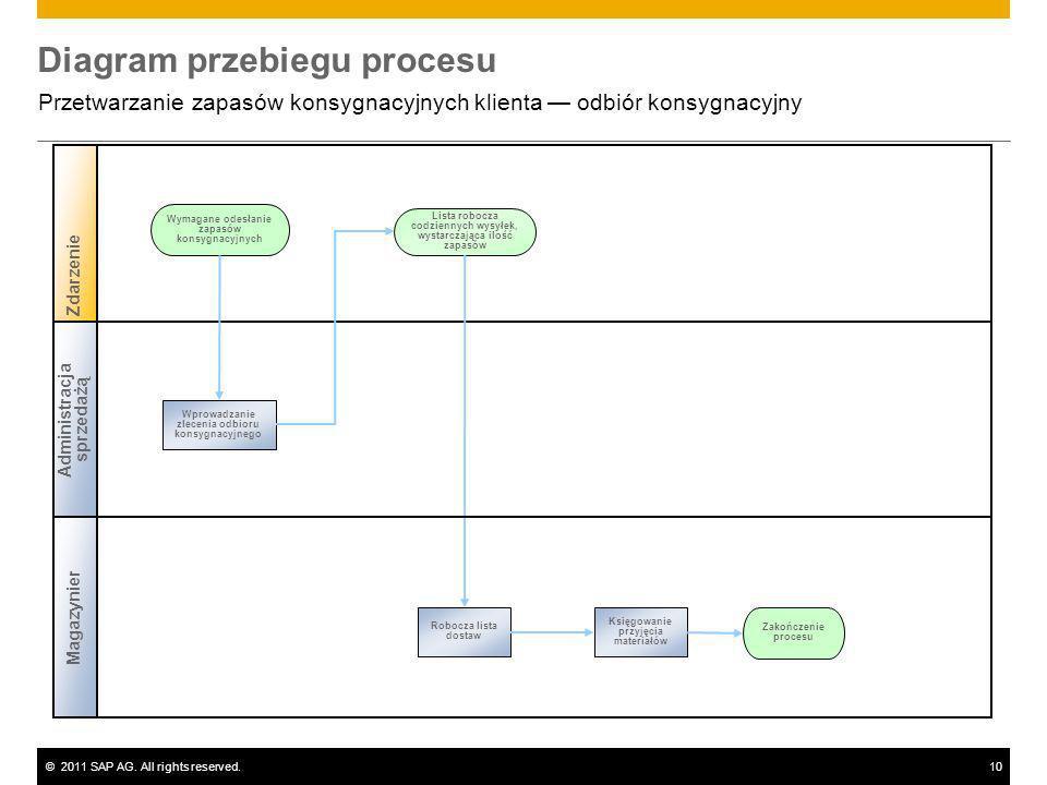 ©2011 SAP AG. All rights reserved.10 Diagram przebiegu procesu Przetwarzanie zapasów konsygnacyjnych klienta odbiór konsygnacyjny Wymagane odesłanie z