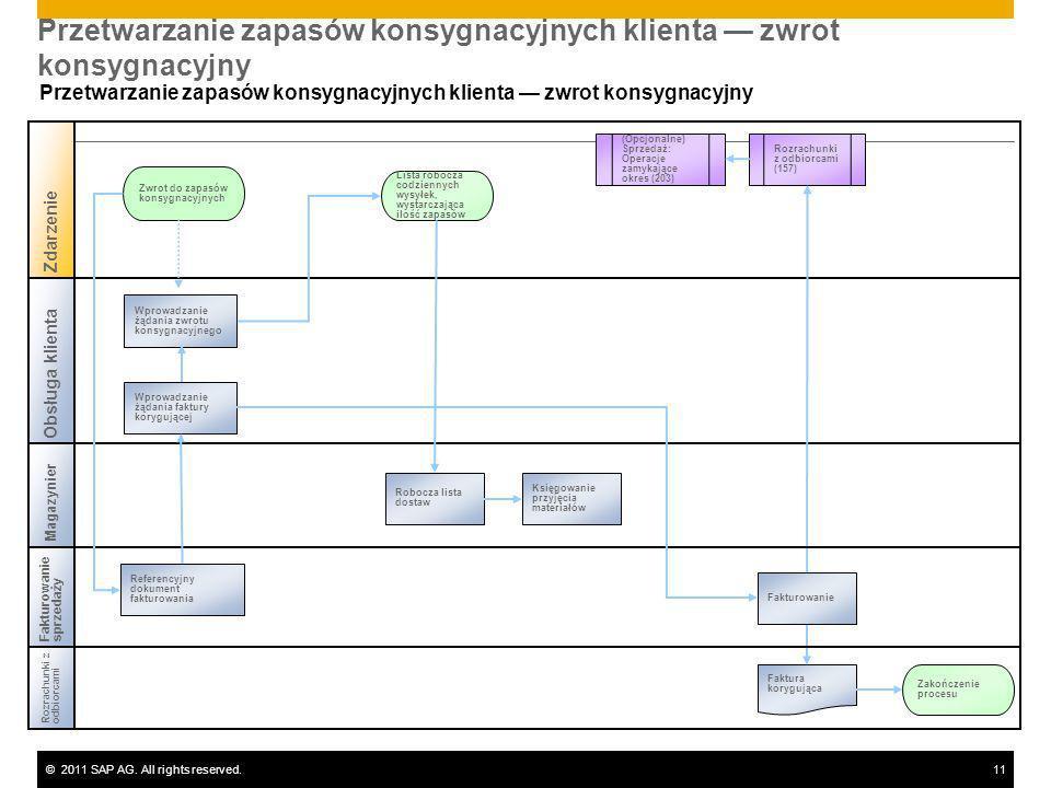 ©2011 SAP AG. All rights reserved.11 Przetwarzanie zapasów konsygnacyjnych klienta zwrot konsygnacyjny Rozrachunki zodbiorcami Magazynier Zwrot do zap