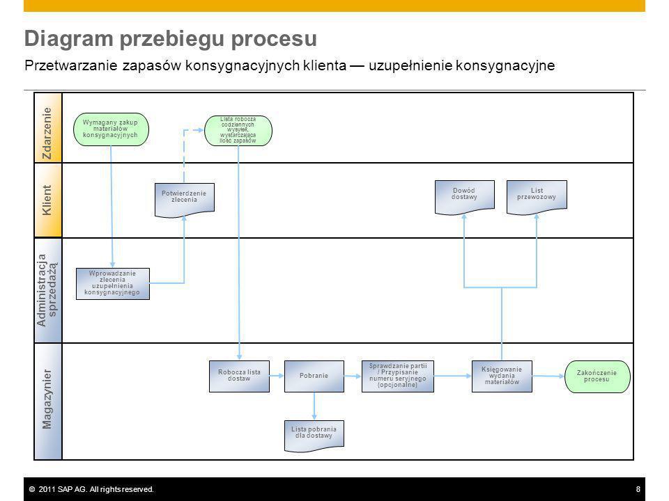 ©2011 SAP AG. All rights reserved.8 Diagram przebiegu procesu Przetwarzanie zapasów konsygnacyjnych klienta uzupełnienie konsygnacyjne Magazynier Wyma