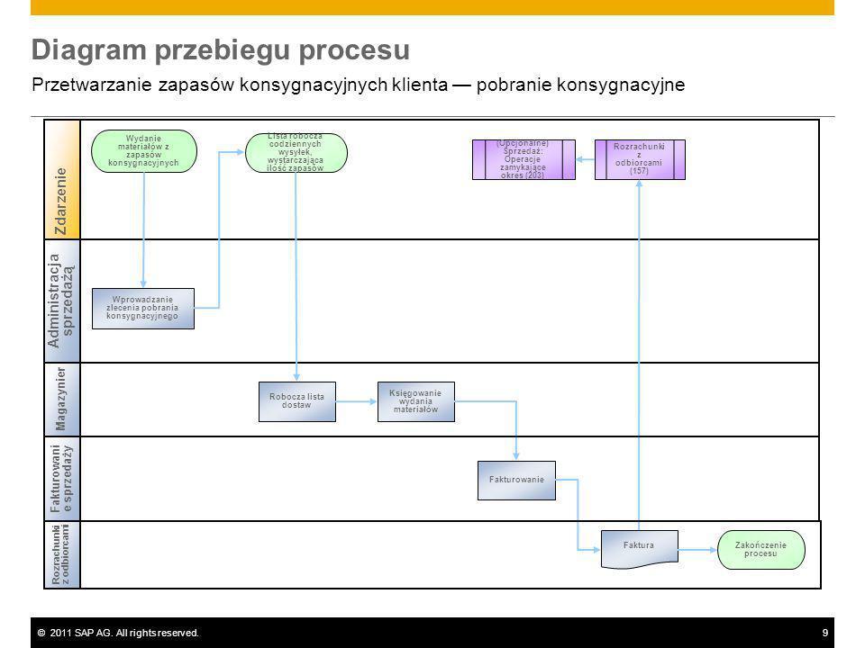 ©2011 SAP AG. All rights reserved.9 Diagram przebiegu procesu Przetwarzanie zapasów konsygnacyjnych klienta pobranie konsygnacyjne Magazynier Wydanie