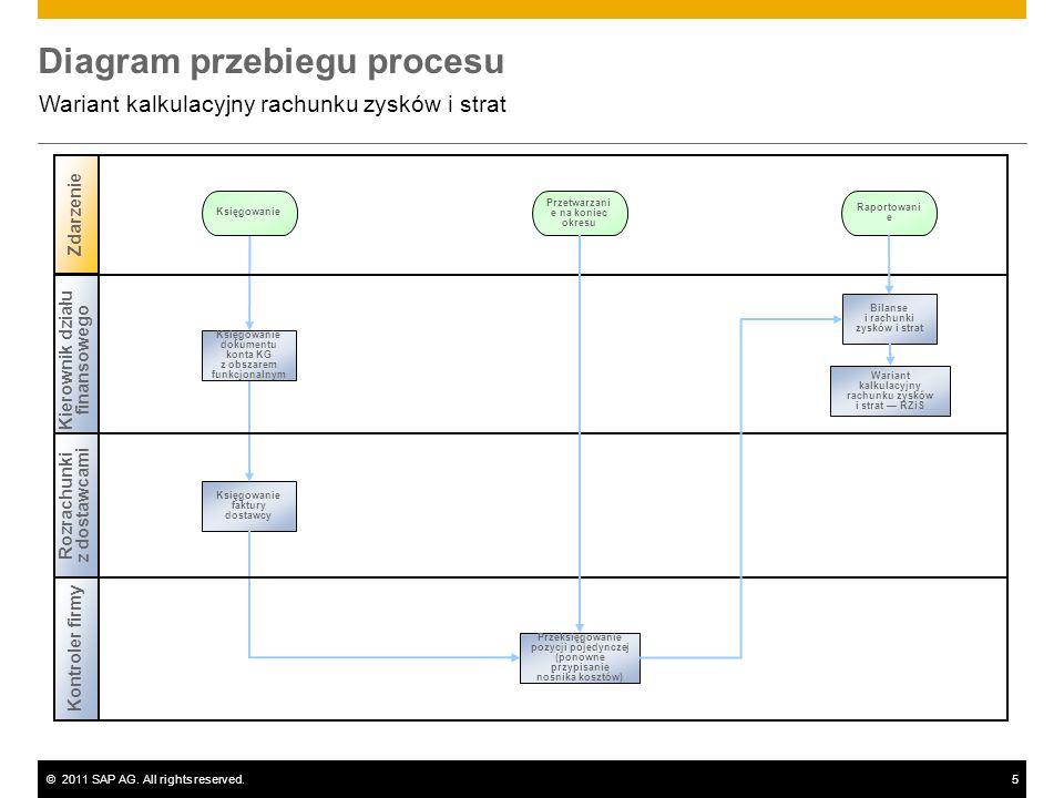 ©2011 SAP AG. All rights reserved.5 Diagram przebiegu procesu Wariant kalkulacyjny rachunku zysków i strat Zdarzenie Księgowanie Kontroler firmy Kiero