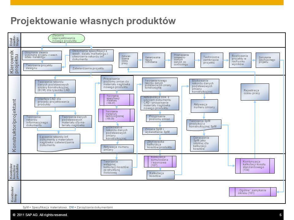 ©2011 SAP AG. All rights reserved.5 Kierownikprojektu Konstruktor/projektant Kontrolerfirmy Działmarke-tingu Tworzenie specyfikacji materiału (155.37)