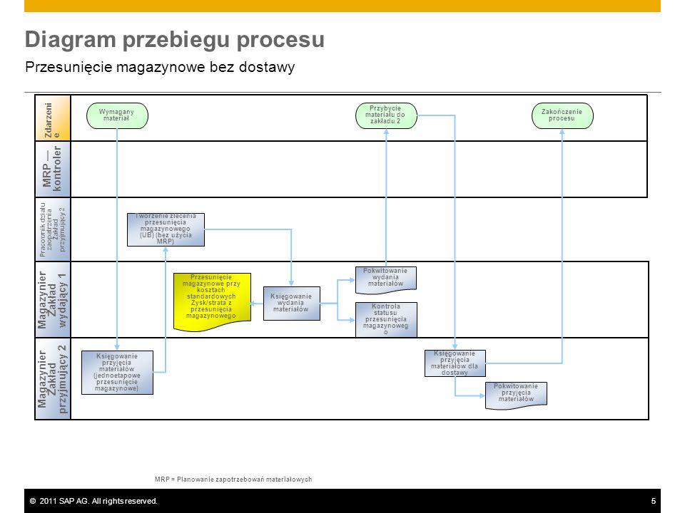 ©2011 SAP AG. All rights reserved.5 Diagram przebiegu procesu Przesunięcie magazynowe bez dostawy Magazynier Zakład przyjmujący 2 Zdarzenie Wymagany m