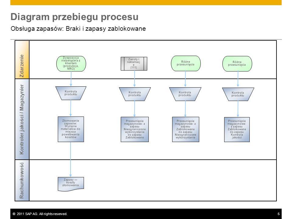 ©2011 SAP AG. All rights reserved.5 Diagram przebiegu procesu Obsługa zapasów: Braki i zapasy zablokowane Zdarzenie Rachunkowość Kontroler jakości / M