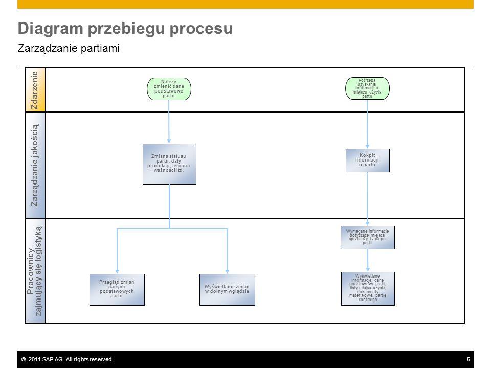 ©2011 SAP AG. All rights reserved.5 Diagram przebiegu procesu Zarządzanie partiami Pracownicy zajmujący się logistyką Zdarzenie Zmiana statusu partii,